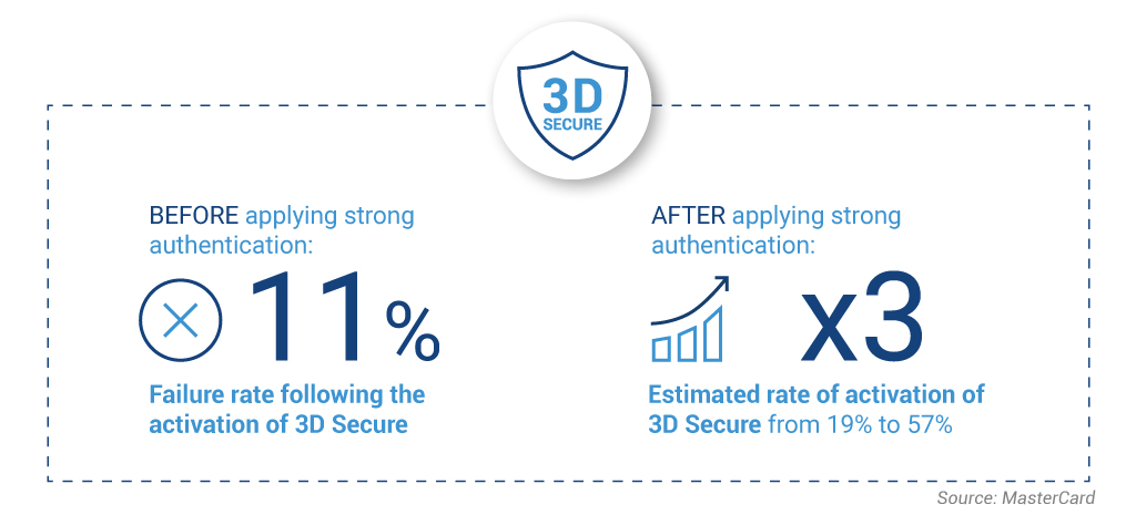 According to MasterCard: BEFORE applying strong authentication: 11% Failure rate following the activation of 3D Secure AFTER the application of strong authentication: x3 Estimated rate of activation of 3D Secure from 19% to 57%